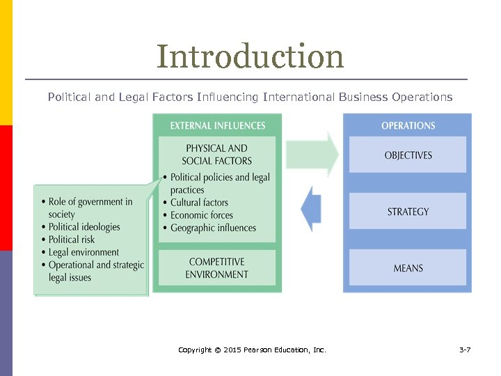 Introduction Political and Legal Factors Influencing International Business Operations Copyright © 2015 Pearson Education,