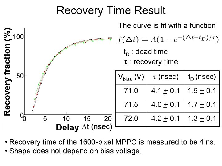 Recovery Time Result Recovery fraction (%) The curve is fit with a function t.