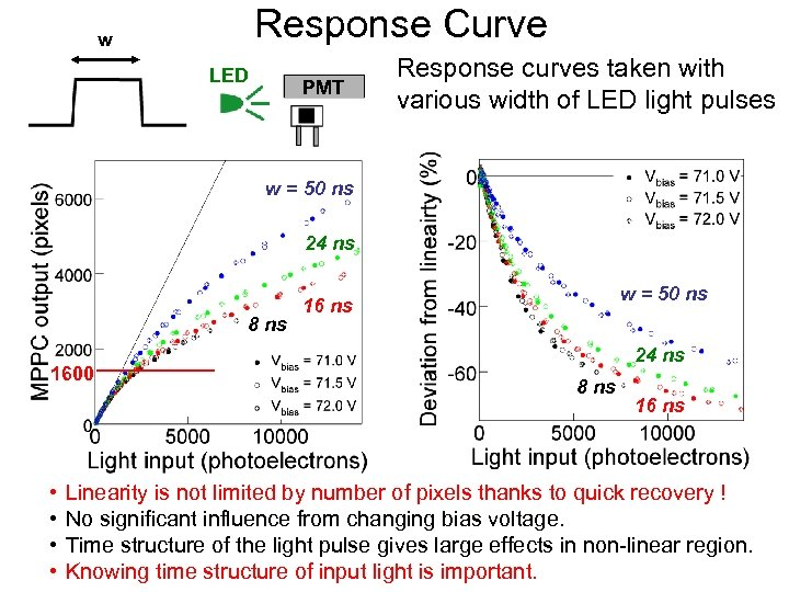 Response Curve w LED PMT Response curves taken with various width of LED light