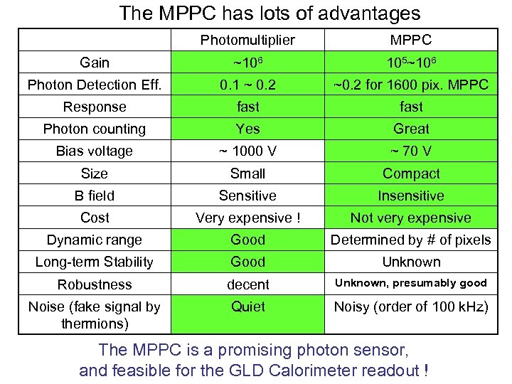 The MPPC has lots of advantages Photomultiplier MPPC Gain ~106 105~106 Photon Detection Eff.