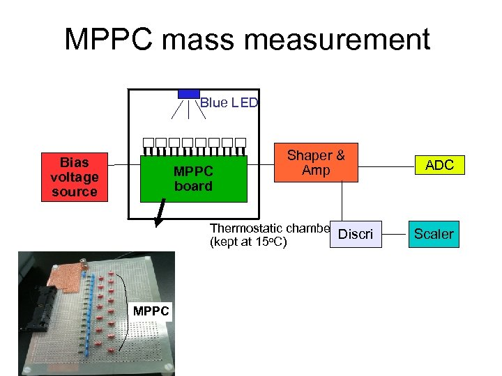 MPPC mass measurement Blue LED Bias voltage source MPPC board Shaper & Amp Thermostatic