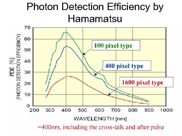 Photon Detection Efficiency by Hamamatsu