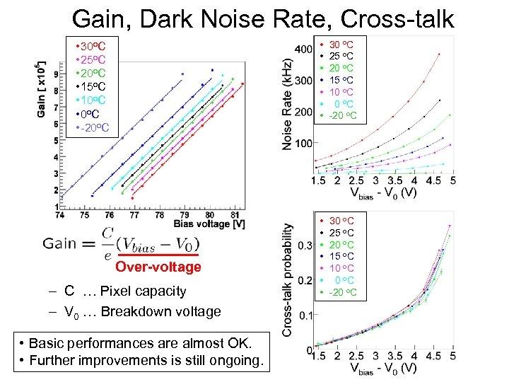 Gain, Dark Noise Rate, Cross-talk • • 30 o. C • 25 o. C