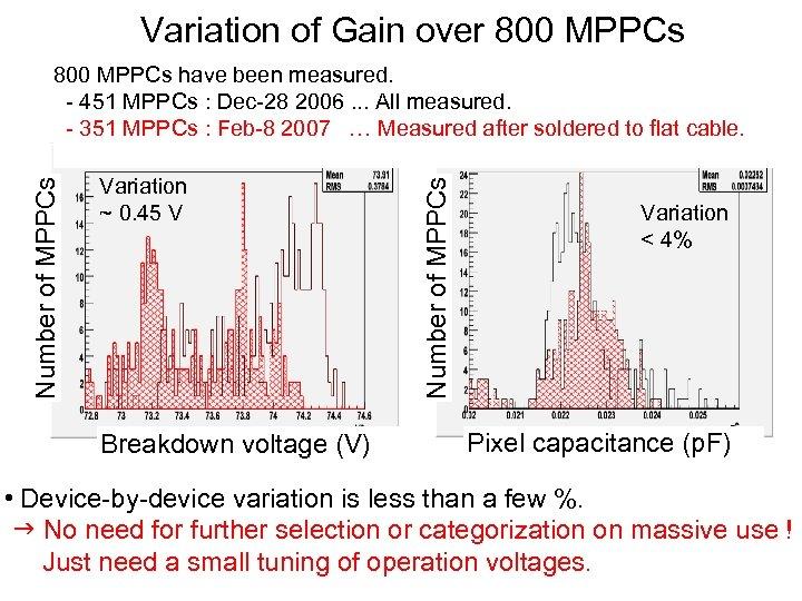 Variation of Gain over 800 MPPCs Variation ~ 0. 45 V Breakdown voltage (V)