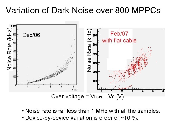 Dec/06 Noise Rate (k. Hz) Variation of Dark Noise over 800 MPPCs Feb/07 with