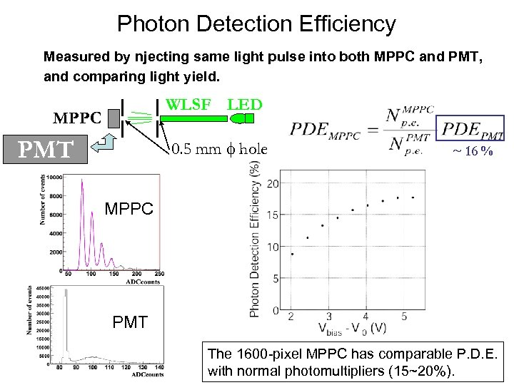 Photon Detection Efficiency Measured by njecting same light pulse into both MPPC and PMT,