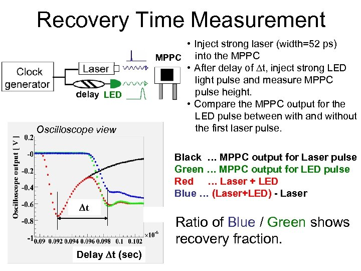 Recovery Time Measurement delay LED Oscilloscope view • Inject strong laser (width=52 ps) into