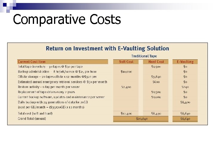 Comparative Costs