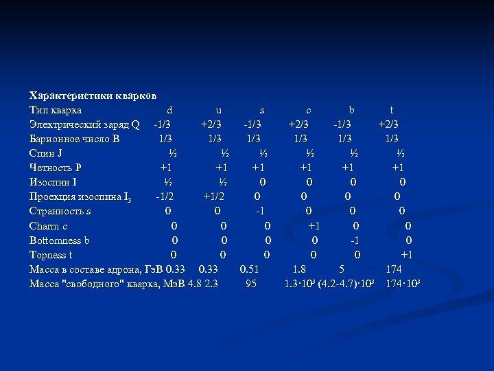 Характеристики кварков Тип кварка d u s c b t Электрический заряд Q 1/3