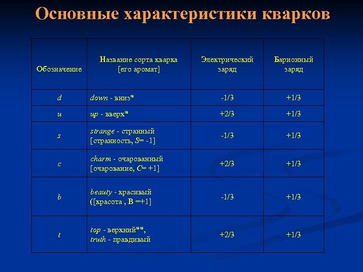 Основные характеристики кварков Обозначение Название сорта кварка [его аромат] Электрический заряд Барионный заряд d