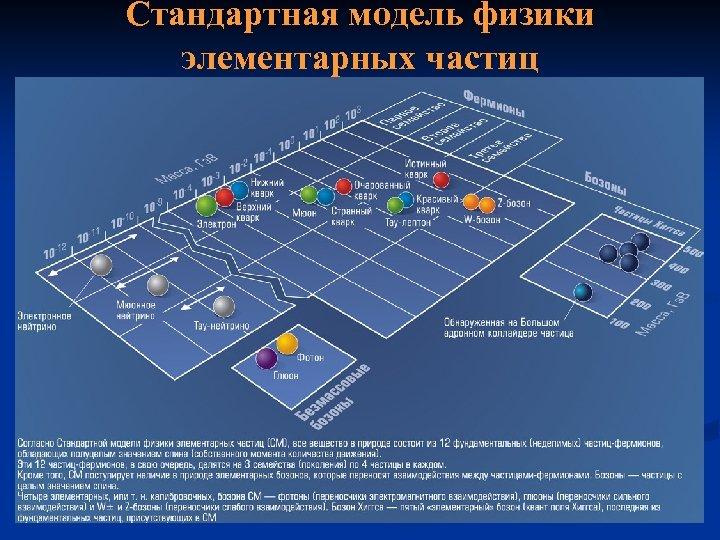 Стандартная модель физики элементарных частиц