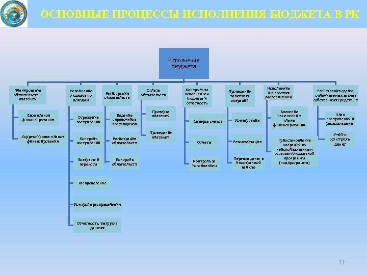 ОСНОВНЫЕ ПРОЦЕССЫ ИСПОЛНЕНИЯ БЮДЖЕТА В РК Исполнение бюджета Планирование обязательств и платежей Исполнение бюджета