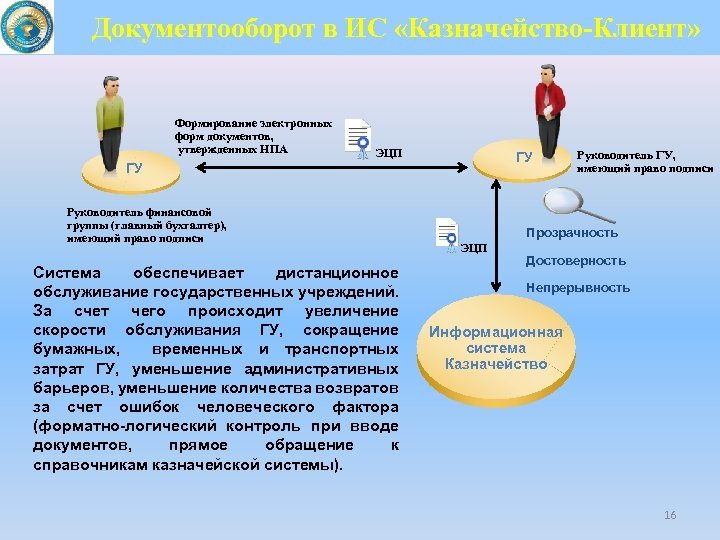 Документооборот в ИС «Казначейство-Клиент» Формирование электронных форм документов, утвержденных НПА ЭЦП ГУ ГУ Руководитель