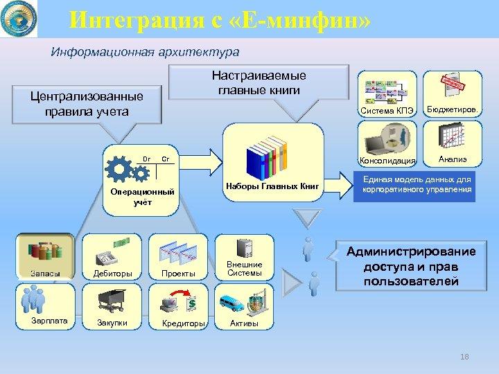 Интеграция с «Е-минфин» Информационная архитектура Настраиваемые главные книги Централизованные правила учета Dr Система КПЭ