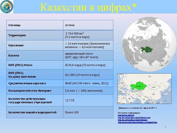 Казахстан в цифрах* Столица Астана Территория 2 724 900 км² (9 -е место в