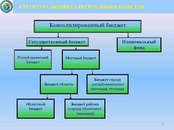 СТРУКТУРА БЮДЖЕТА РЕСПУБЛИКИ КАЗАХСТАН Консолидированный бюджет Государственный бюджет Республиканский бюджет Местный бюджет Бюджет области