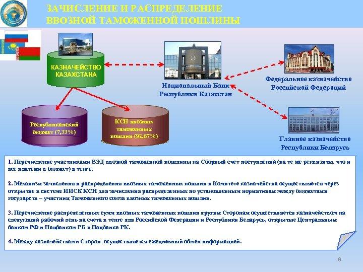 ЗАЧИСЛЕНИЕ И РАСПРЕДЕЛЕНИЕ ВВОЗНОЙ ТАМОЖЕННОЙ ПОШЛИНЫ КАЗНАЧЕЙСТВО КАЗАХСТАНА Национальный Банк Республики Казахстан Республиканский бюджет