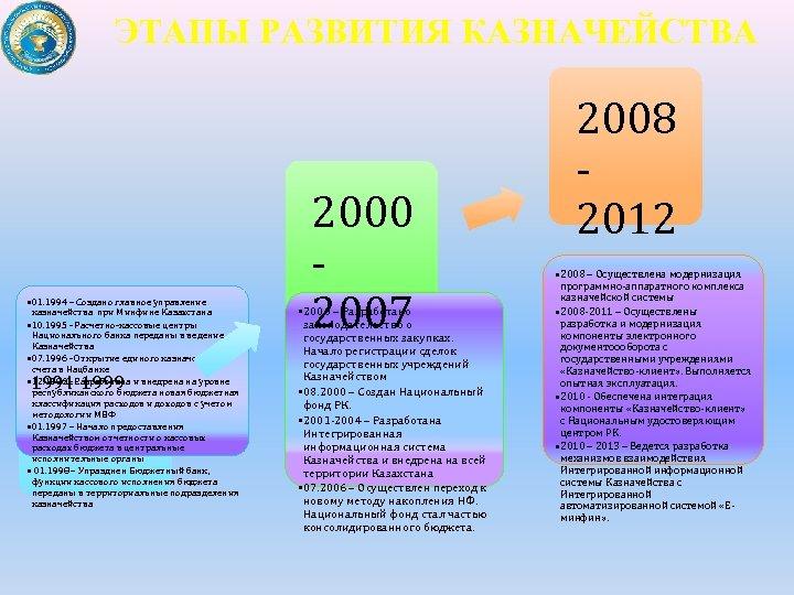 ЭТАПЫ РАЗВИТИЯ КАЗНАЧЕЙСТВА • 01. 1994 – Создано главное управление казначейства при Минфине Казахстана