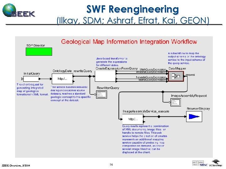 SWF Reengineering (Ilkay, SDM; Ashraf, Efrat, Kai, GEON) SEEK Overview, 3/2004 16