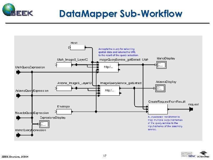 Data. Mapper Sub-Workflow SEEK Overview, 3/2004 17