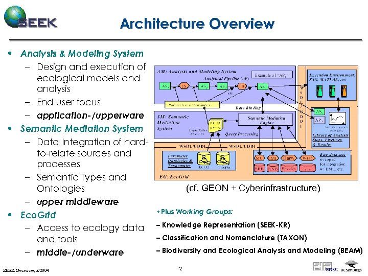Architecture Overview • Analysis & Modeling System – Design and execution of ecological models