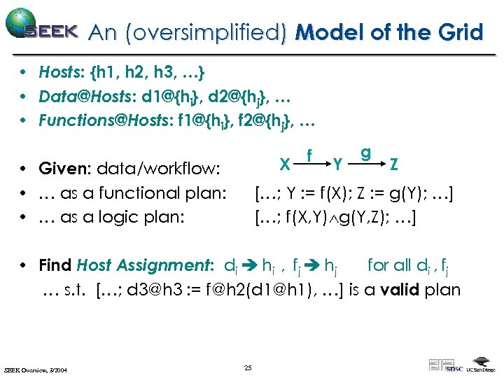 An (oversimplified) Model of the Grid • Hosts: {h 1, h 2, h 3,