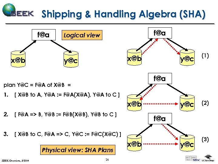 Shipping & Handling Algebra (SHA) f@a x@b f@a Logical view y@c (1) y@c (2)