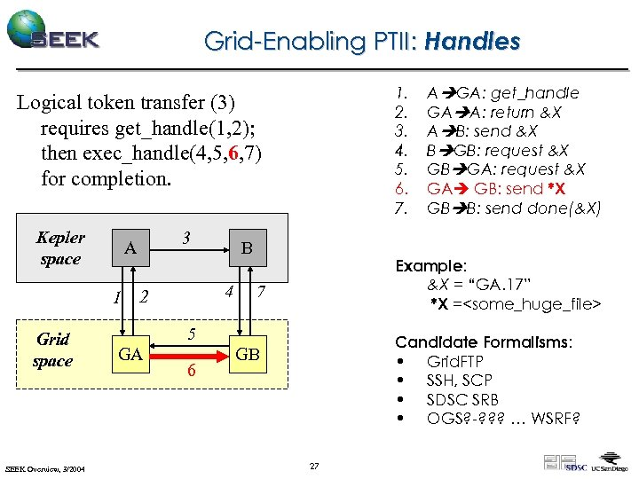 Grid-Enabling PTII: Handles 1. 2. 3. 4. 5. 6. 7. Logical token transfer (3)
