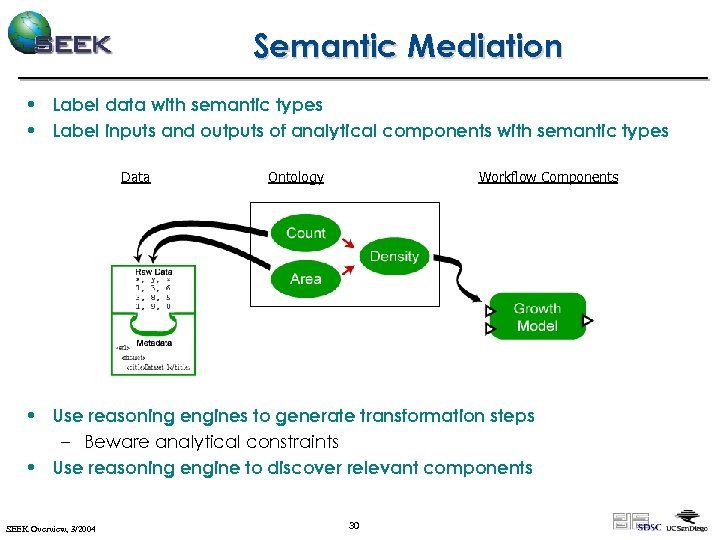 Semantic Mediation • Label data with semantic types • Label inputs and outputs of