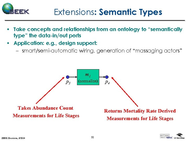 """Extensions: Semantic Types • Take concepts and relationships from an ontology to """"semantically type"""""""