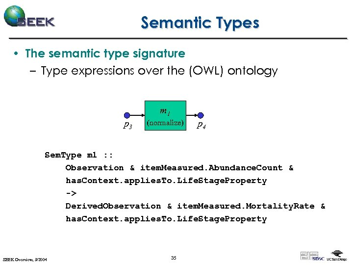 Semantic Types • The semantic type signature – Type expressions over the (OWL) ontology