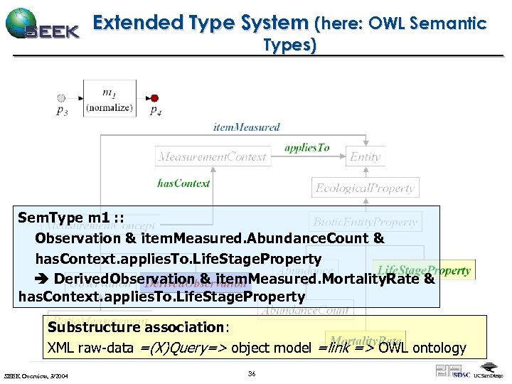 Extended Type System (here: OWL Semantic Types) Sem. Type m 1 : : Observation