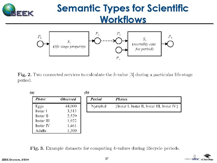 Semantic Types for Scientific Workflows SEEK Overview, 3/2004 37