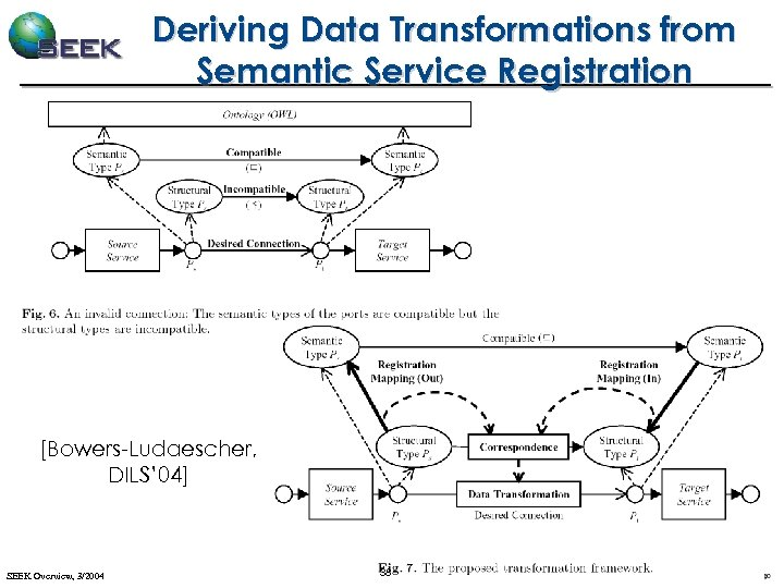 Deriving Data Transformations from Semantic Service Registration [Bowers-Ludaescher, DILS' 04] SEEK Overview, 3/2004 38