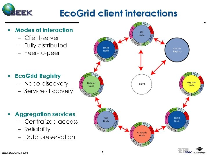 Eco. Grid client interactions • Modes of interaction – Client-server – Fully distributed –