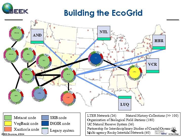 Building the Eco. Grid NTL AND HBR VCR LUQ Metacat node Veg. Bank node