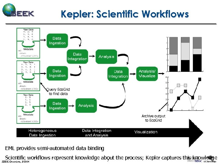 Kepler: Scientific Workflows Query Eco. Grid to find data Archive output to Eco. Grid