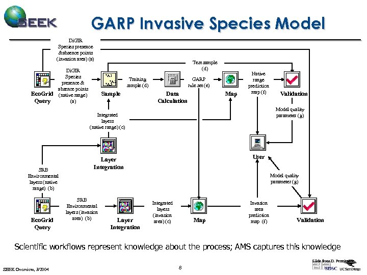 GARP Invasive Species Model Di. GIR Species presence &absence points (invasion area) (a) Eco.
