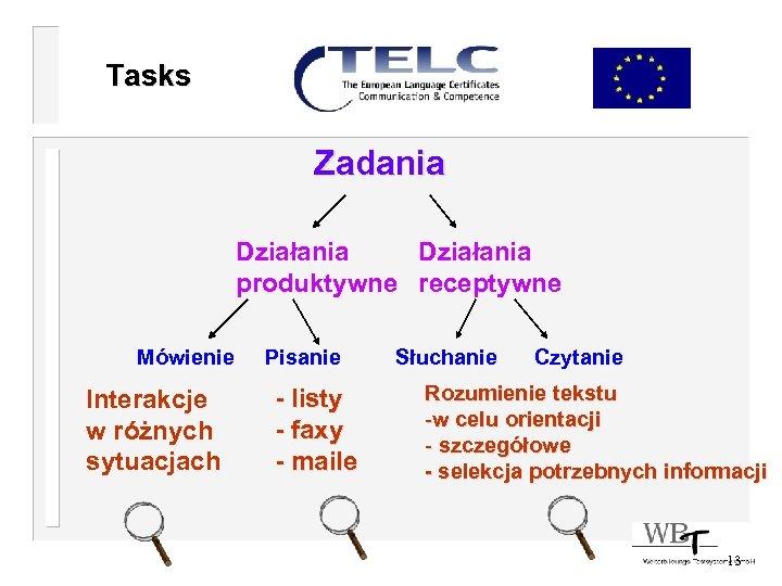 Tasks Zadania Działania produktywne receptywne Mówienie Pisanie Słuchanie Czytanie Interakcje w różnych sytuacjach -
