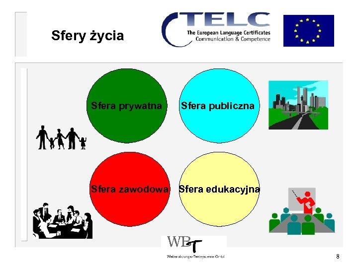 Sfery życia Sfera prywatna Sfera publiczna Sfera zawodowa Sfera edukacyjna 8