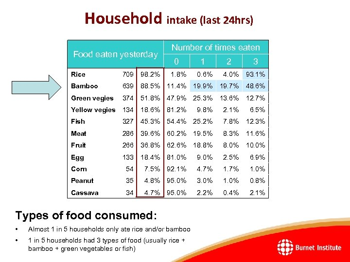 Household intake (last 24 hrs) Food eaten yesterday Number of times eaten 0 1