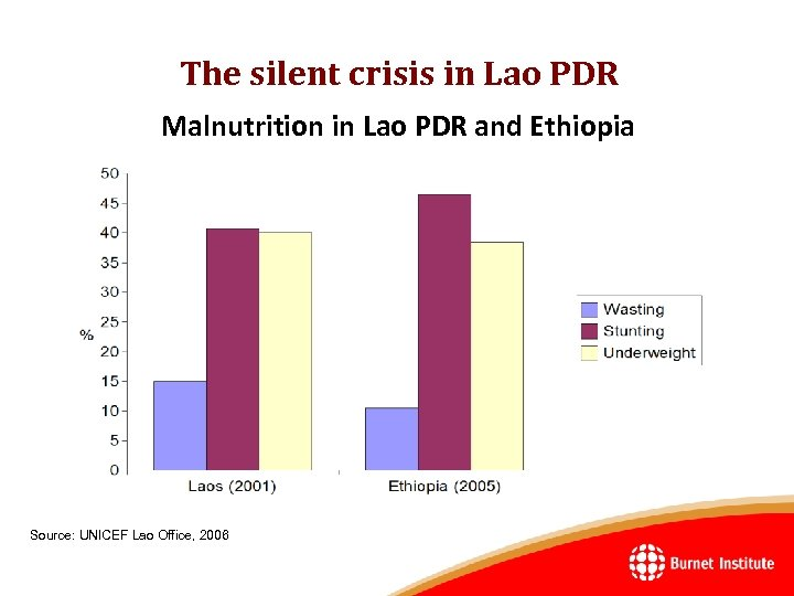 The silent crisis in Lao PDR Malnutrition in Lao PDR and Ethiopia Source: UNICEF