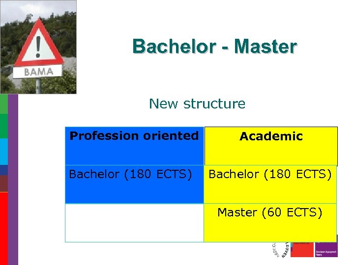 Bachelor - Master New structure Profession oriented Bachelor (180 ECTS) Academic Bachelor (180 ECTS)