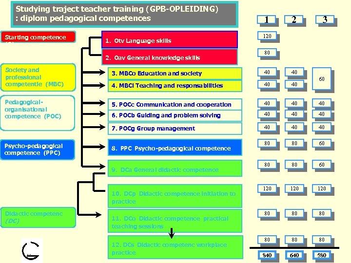 Studying traject teacher training (GPB-OPLEIDING) : diplom pedagogical competences Starting competence (O) 1. Otv
