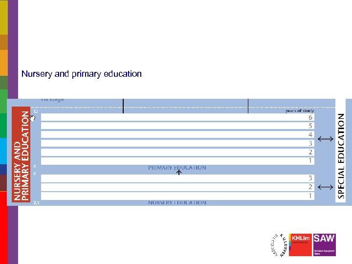 Nursery and primary education