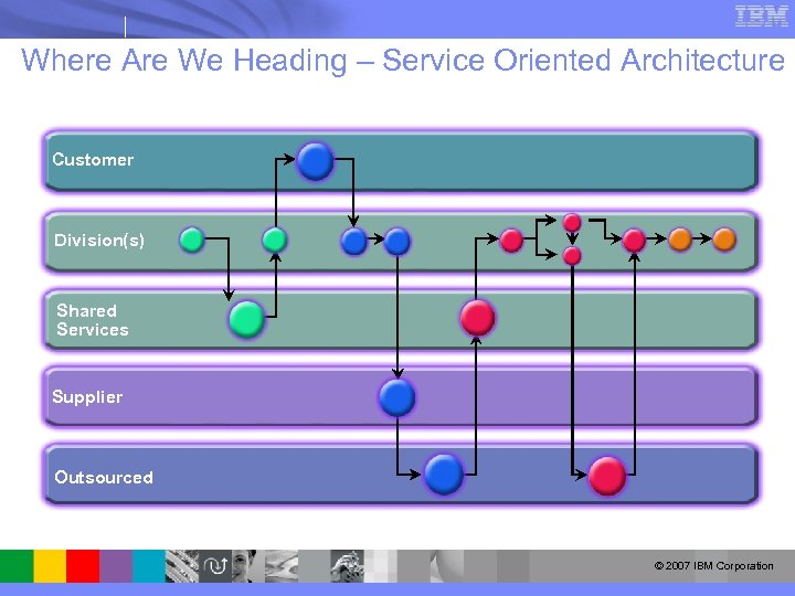 Where Are We Heading – Service Oriented Architecture Customer Division(s) Shared Services Supplier Outsourced