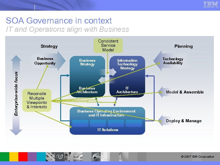SOA Governance in context IT and Operations align with Business Consistent Service Model Strategy