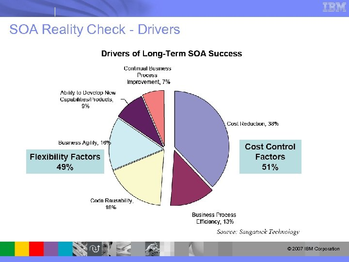 SOA Reality Check - Drivers © 2007 IBM Corporation