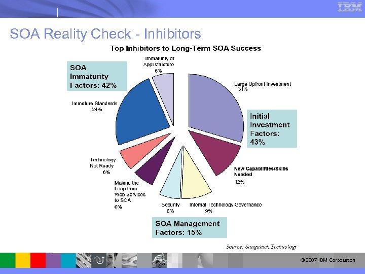 SOA Reality Check - Inhibitors © 2007 IBM Corporation