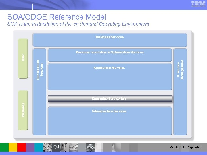 SOA/ODOE Reference Model SOA is the Instantiation of the on demand Operating Environment Business